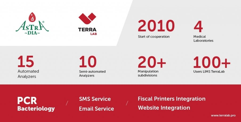 TL-Astra-Dia-case-b-2 / Brand development / Branding / Design and development support / Digital / eCommerce / Front end/Back end Development / Logo design / Mobile / Mobile apps design / Mobile apps development / Package design / Rebranding / Responsive Web Design / Service design / UI/UX design